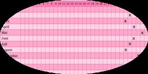 Menstruationskalender - Zykluskalender - ovulationstest-schwangerschaftstest.de